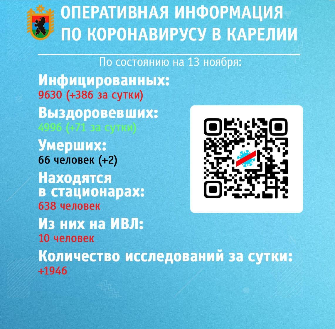 Общее число инфицированных коронавирусом в Карелии стремительно приближается к 10 тысячам